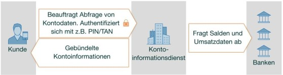 Kontoinformationsdienst